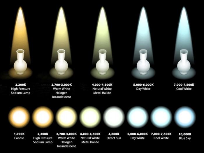 Halogen Light Vs Led >> lampade a led 24 volt - tuttoferramenta.it